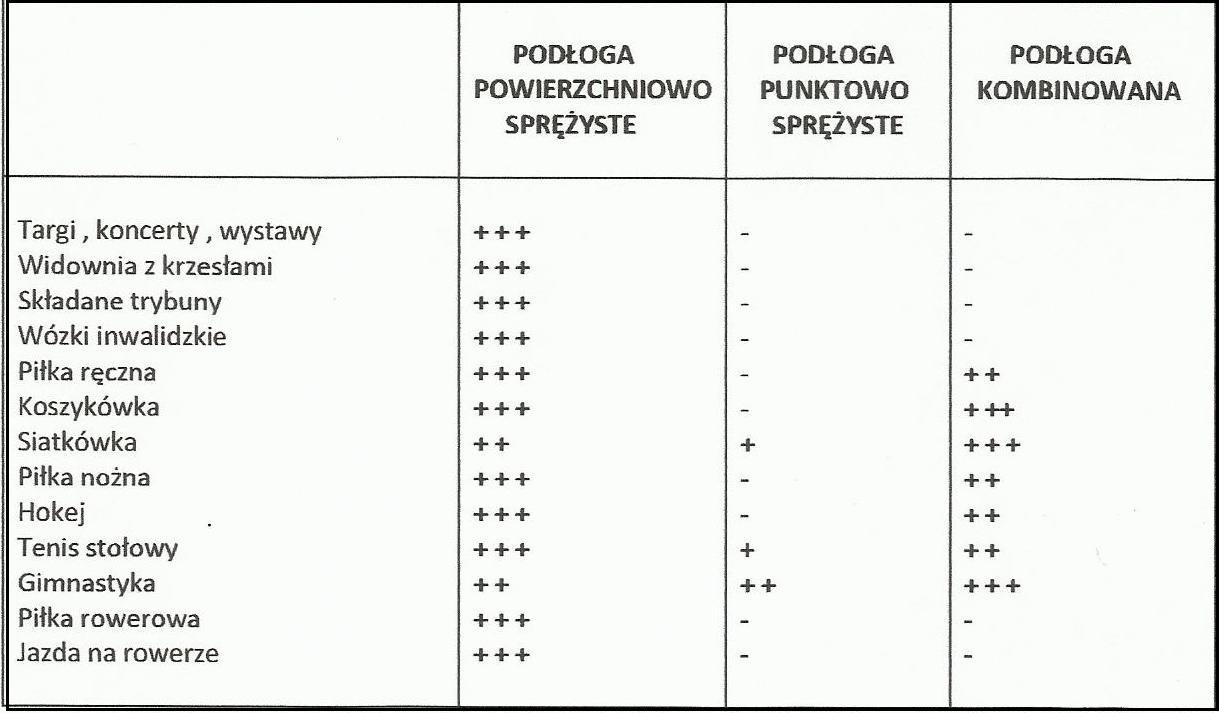 przeznaczenie-poszczegolnych-tabela-na-koncu